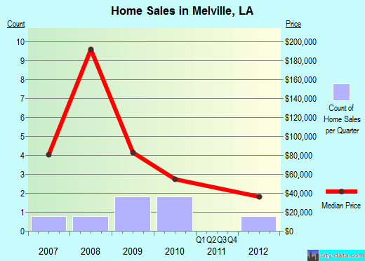 Melville,LA real estate house value index trend