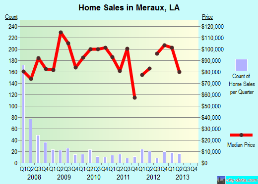 Meraux,LA real estate house value index trend