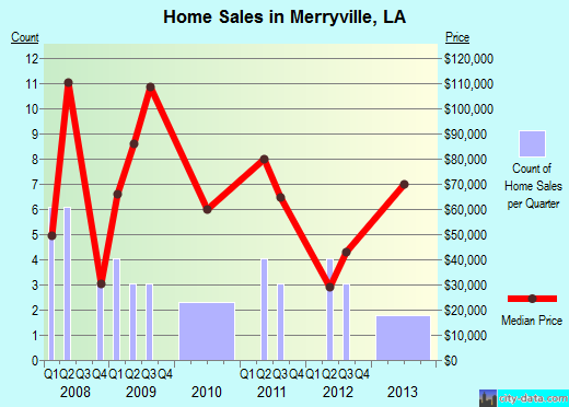 Merryville,LA real estate house value index trend