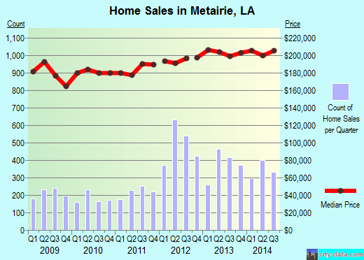 Metairie,LA real estate house value index trend