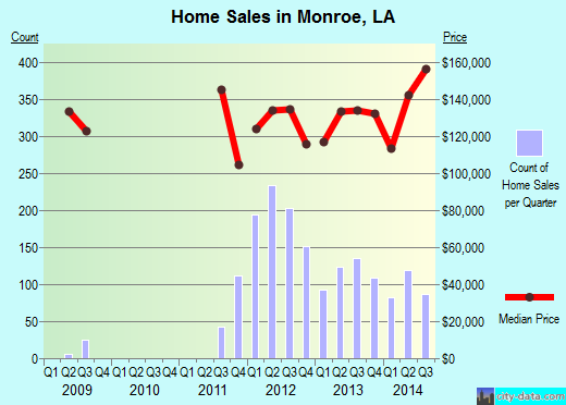 Monroe,LA real estate house value index trend