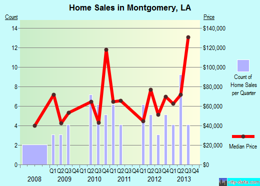 Montgomery,LA index of house prices