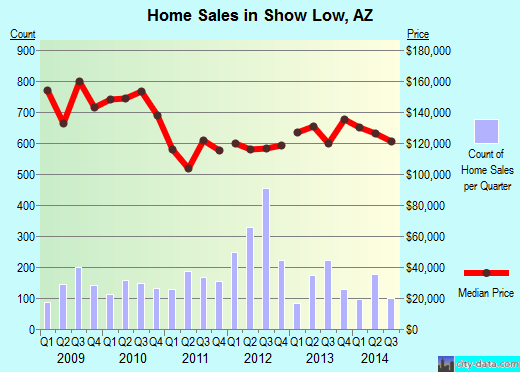 Show Low,AZ real estate house value index trend