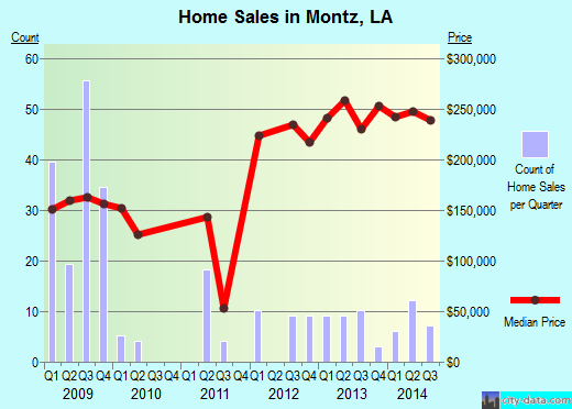 Montz,LA real estate house value index trend
