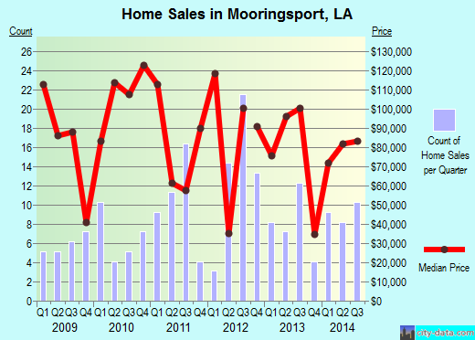 Mooringsport,LA real estate house value index trend