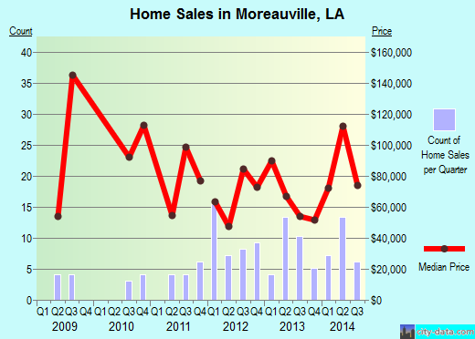 Moreauville,LA index of house prices