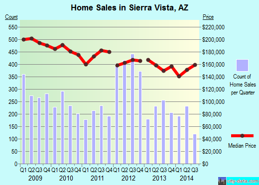 Sierra Vista,AZ real estate house value index trend
