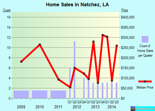 Natchez,LA real estate house value index trend