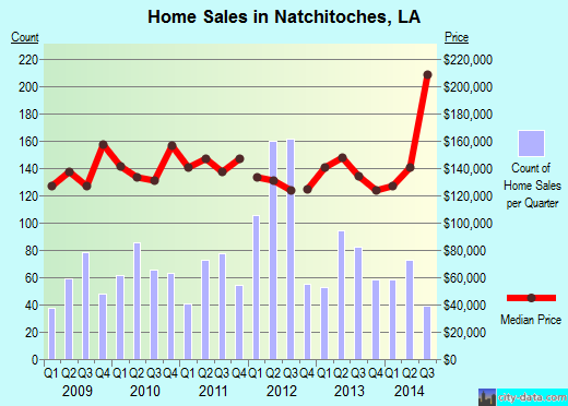 Natchitoches,LA real estate house value index trend