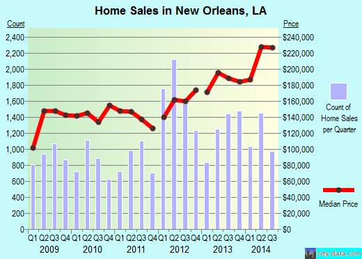 New Orleans,LA real estate house value index trend