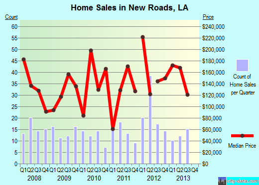 New Roads,LA real estate house value index trend