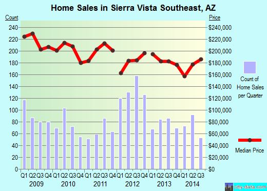 Sierra Vista Southeast,AZ real estate house value index trend
