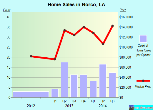 Norco,LA real estate house value index trend