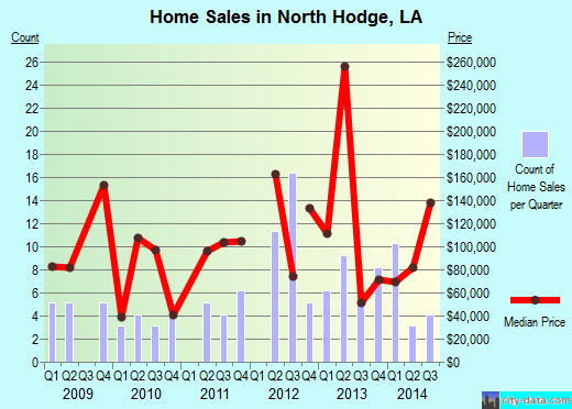 North Hodge,LA real estate house value index trend