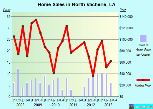 North Vacherie,LA real estate house value index trend
