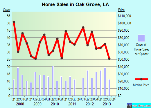 Oak Grove,LA real estate house value index trend