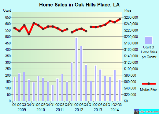 Oak Hills Place,LA real estate house value index trend