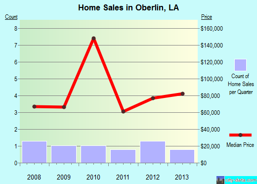 Oberlin,LA real estate house value index trend