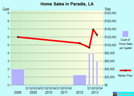 Paradis,LA real estate house value index trend