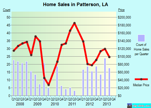 Patterson,LA real estate house value index trend