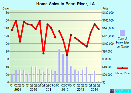 Pearl River,LA real estate house value index trend