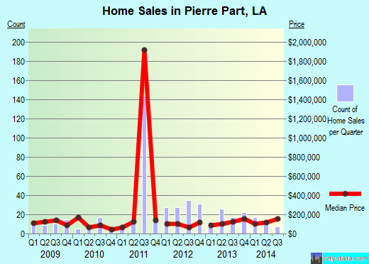 Pierre Part,LA real estate house value index trend
