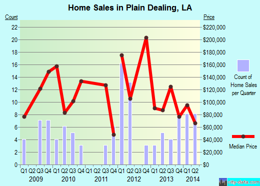 Plain Dealing,LA real estate house value index trend