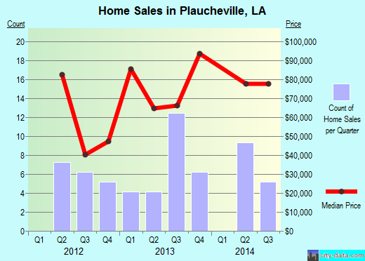 Plaucheville,LA real estate house value index trend