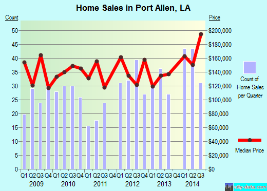 Port Allen,LA real estate house value index trend