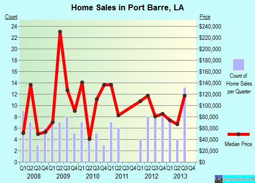 Port Barre,LA real estate house value index trend