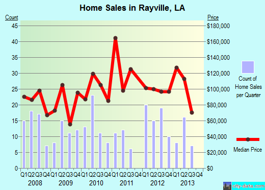 Rayville,LA real estate house value index trend