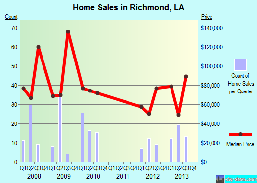 Richmond,LA real estate house value index trend