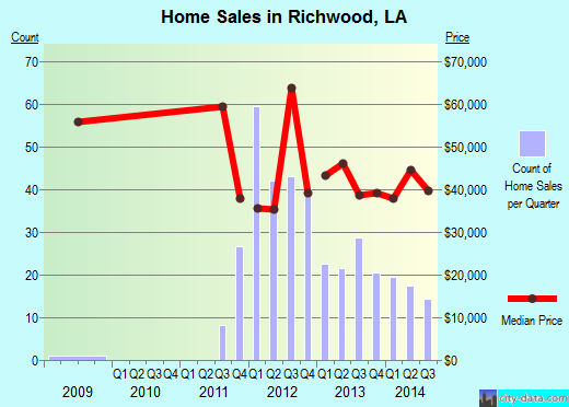Richwood,LA real estate house value index trend