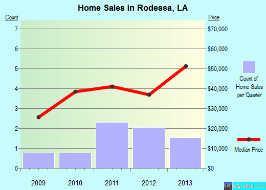 Rodessa,LA real estate house value index trend