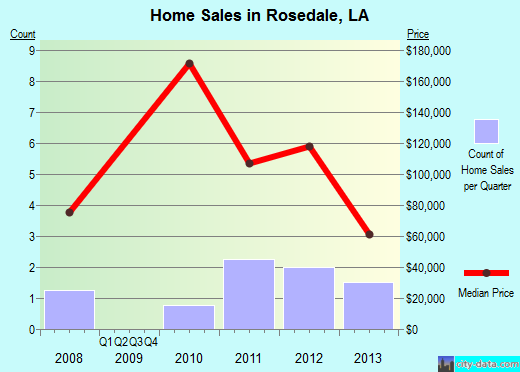 Rosedale,LA real estate house value index trend