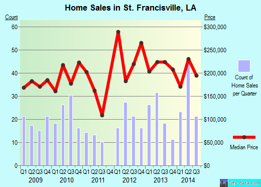 St. Francisville,LA real estate house value index trend