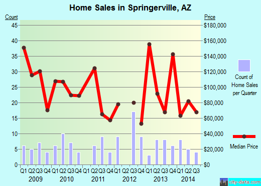 Springerville,AZ real estate house value index trend