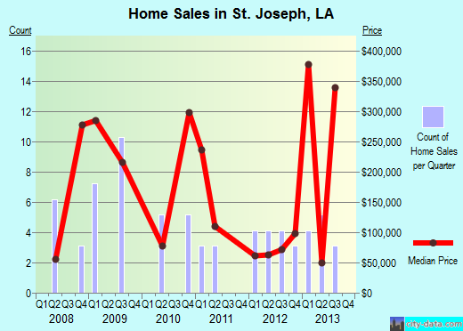 St. Joseph,LA real estate house value index trend
