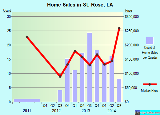 St. Rose,LA real estate house value index trend