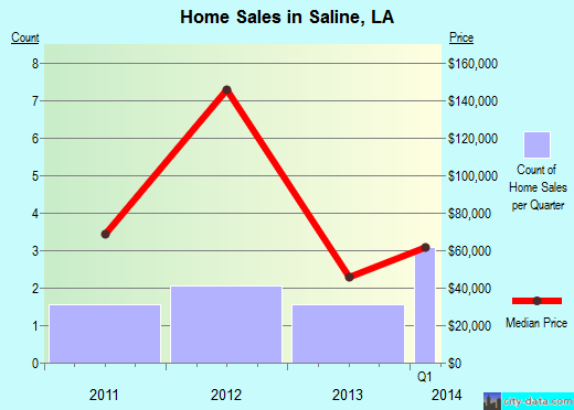 Saline,LA real estate house value index trend