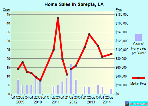 Sarepta,LA real estate house value index trend
