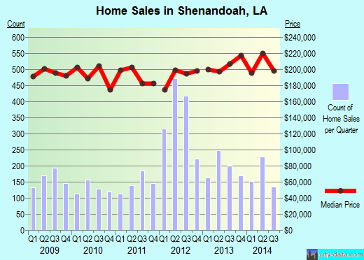 Shenandoah,LA real estate house value index trend