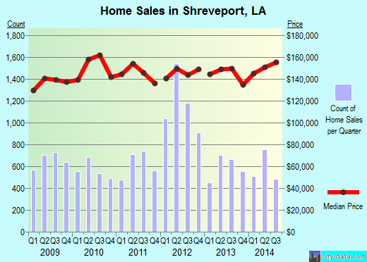 Shreveport,LA real estate house value index trend