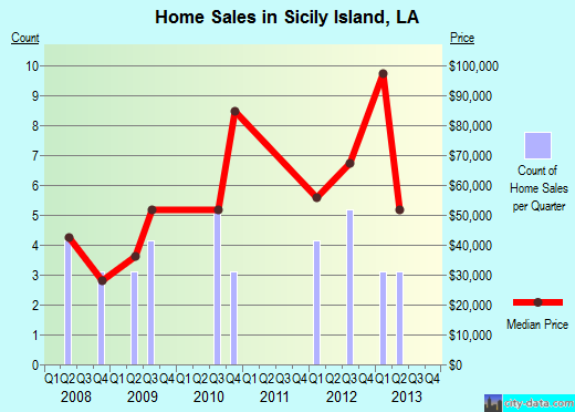 Sicily Island,LA real estate house value index trend