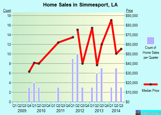 Simmesport,LA real estate house value index trend