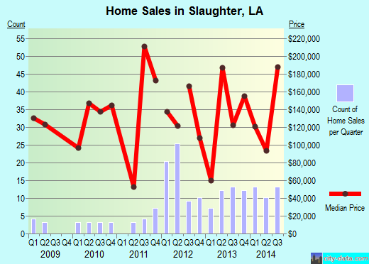 Slaughter,LA real estate house value index trend