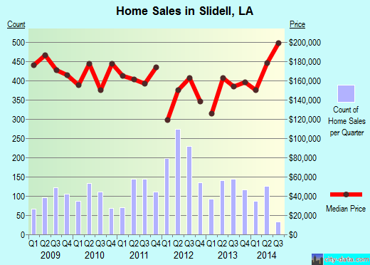 Slidell,LA real estate house value index trend
