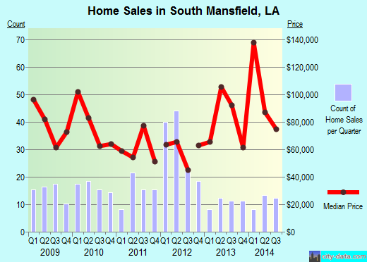 South Mansfield,LA real estate house value index trend