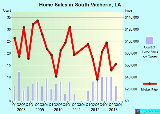 South Vacherie,LA real estate house value index trend