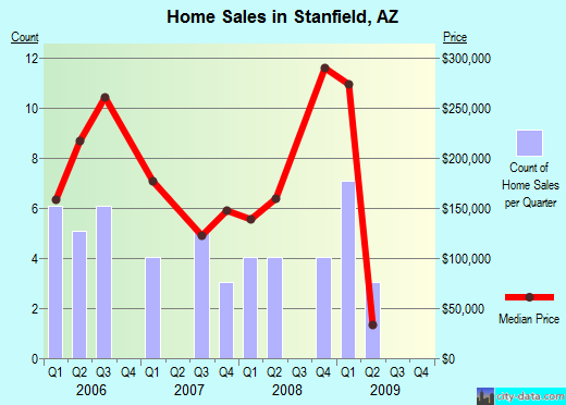 Stanfield,AZ real estate house value index trend